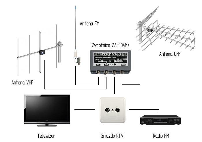 Schemat instalacji antenowej doodbioru telewizji cyfrowej wpasmach UHF, VHF ianalogowego radia FM.