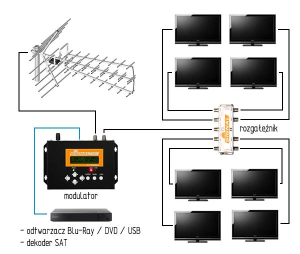 Schemat instalacji antenowej zmodulatorem DVB-T