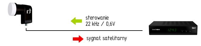 Konwerter Signle ituner satelitarny zasada działania