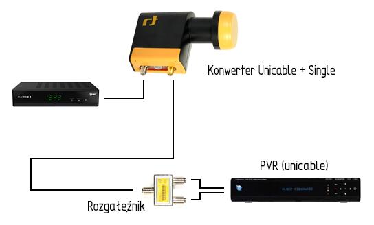 Schemat Inverto Unicable Single dla tunera PVR