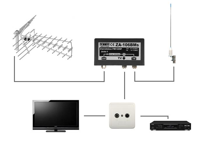 Schemat instalacji antenowej doodbioru naziemnej telewizji cyfrowej DVB-T iradia FM