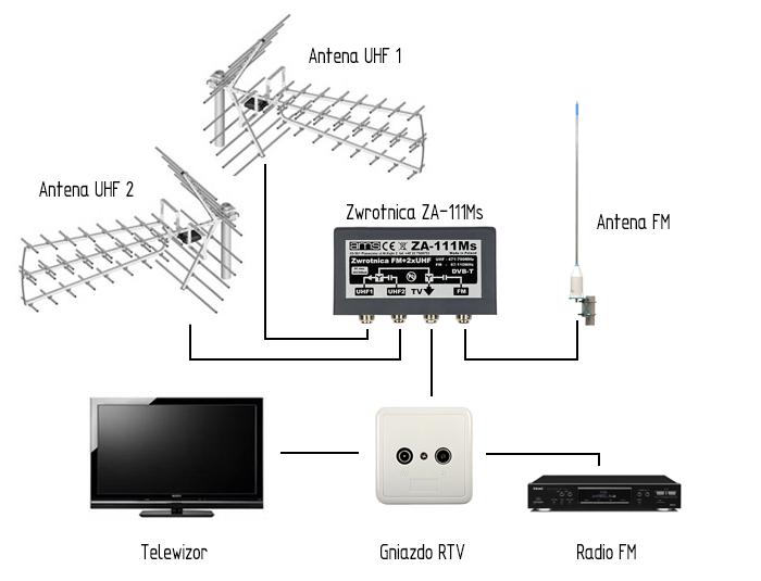 Schemat instalacji antenowej doodbioru sygnału DVB-T zdwóch kierunków (nadajników)