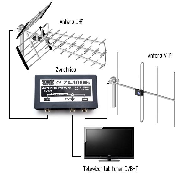 schemat-polaczenia-anteny-uhf-vhf-zwrotnica
