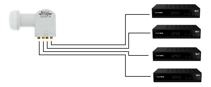 Schemat podłączenia czterech tunerów satelitarnych dokonwertera typu quad