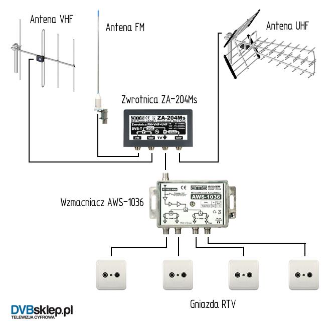 Instalacja - antena naziemna DVB-T, antena radiowa FM na4 gniazda RTV