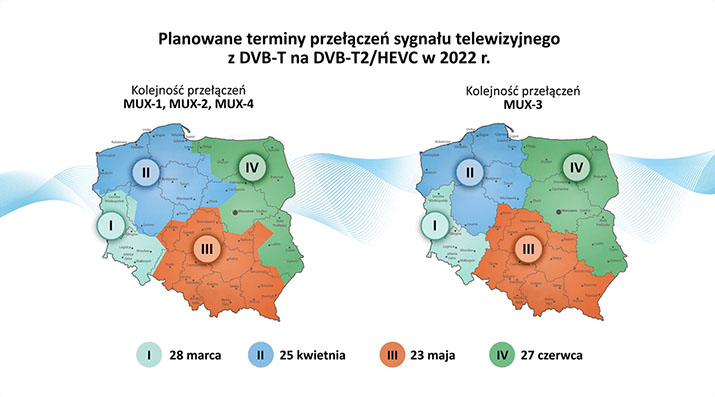 Planowane terminy przełaczenia sygnału DVB-T naDVB-T2 HEVC